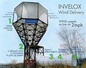 the future of wind turbines looking funnel