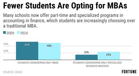 Mba Programs In Usa For International Students by Are Mba Programs Dying 4 Reasons To Worry