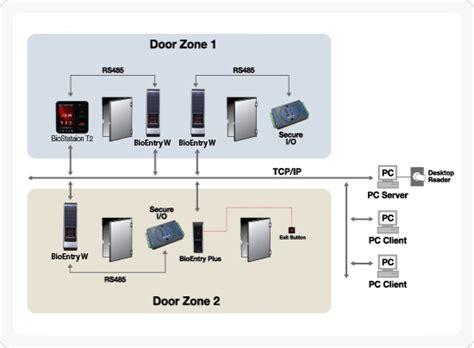 ingress bio card template suprema solution