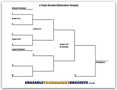 format date knockout 4 team double elimination seeded tournament bracket