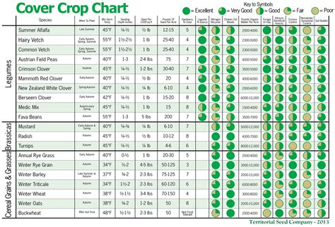 garden chart winter cover crops planting chart grow it eat it