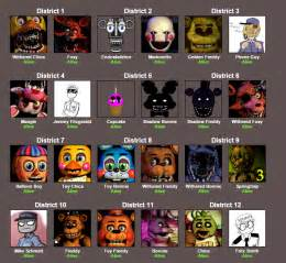 The fnaf hunger games starring rebornica cam and candy the cat