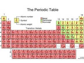 the periodic table 1 18 1 alkali metals ppt