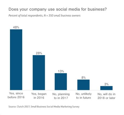Media Analysis Of The 2017 Survey Shows 25 Of Small Businesses Yet To Fully Embrace Social Media The Social