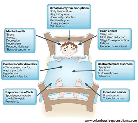 Circadian Mattress Reviews by 25 Best Circadian Rhythm Sleep Disorder Ideas On
