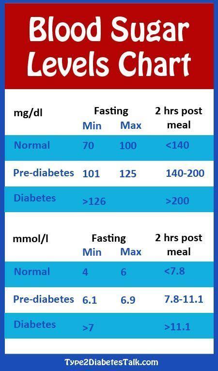 diabetes blood sugar levels chart heart diabetes blood