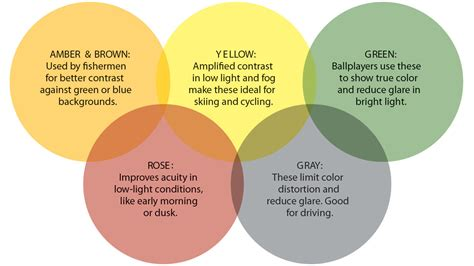 sunglass lens colors polarized sunglasses lense color isefac alternance