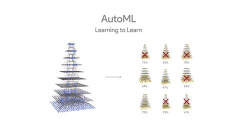 google images ai google researchers are teaching their ai to build its own