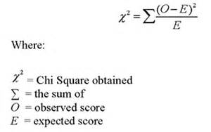 what is a chi squared test for independence example