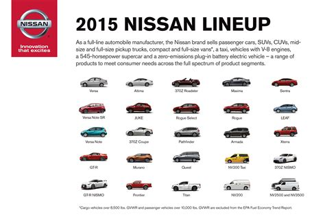 nissan group nissan group becomes no 1 full line manufacturer in epa s