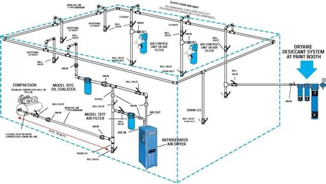 workshop layout and location routing plumbing for air compressor pinteres
