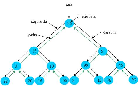 arbol binario preorden estructura organizacion de datos vemm unidad iii