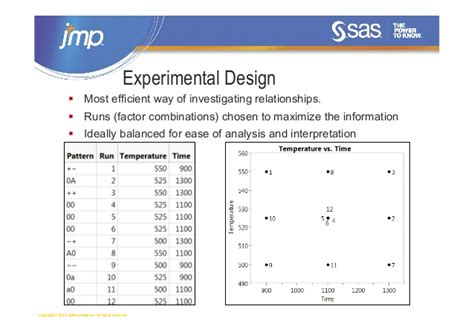 experimental design program exploring best practises in design of experiments a data