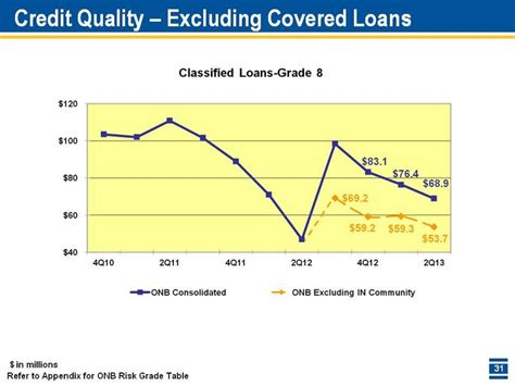 Credit Risk Grading Format In Millions Refer To Appendix For Onb Risk Grade Table Credit Quality Excluding Covered Loans