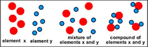diagram of elements compounds and mixtures elements compounds and mixtures science with eberhart