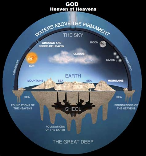 where are we earth according to the bible books a flat earth come on really