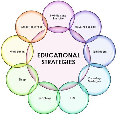 Effective Stategi teachin strategies jeissadi