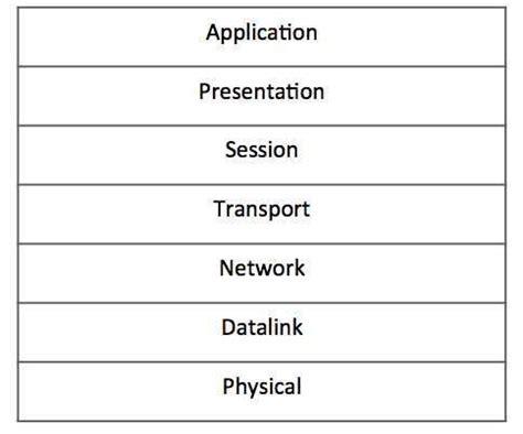 tutorialspoint ipv4 ipv4 osi model