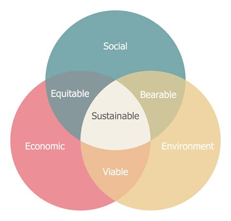 Sustainable Development venn diagrams solution conceptdraw