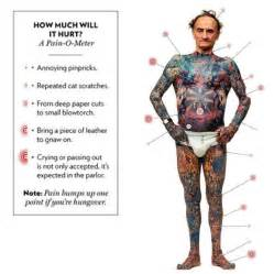 tattoo pain chart tattoos pinterest