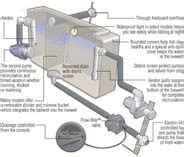 ranger boat livewell system b boat live well system diagram b free engine image for