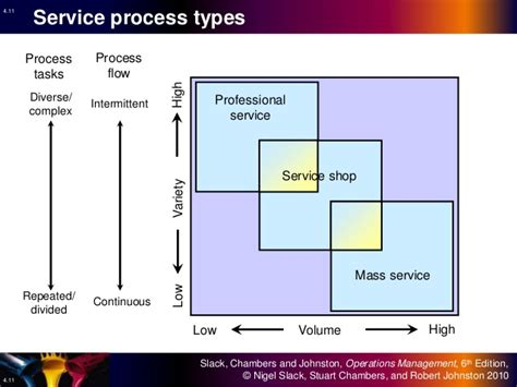 service layout design operations management 04 process design operations management
