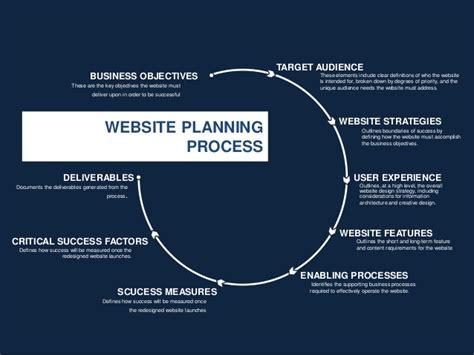 Website Planning Powerpoint Template Powerpoint Website Template