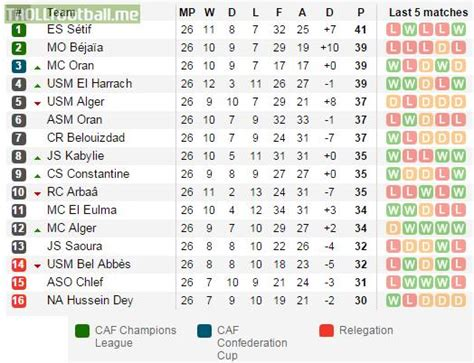 soccer league tables algerian league table all 16 teams can still win the