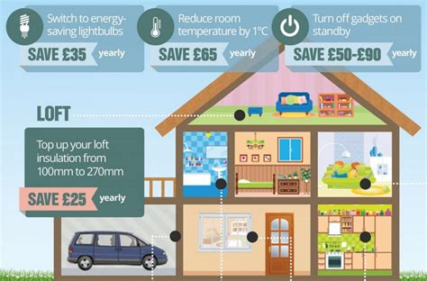 energy saving house energy saving tips at home visual ly