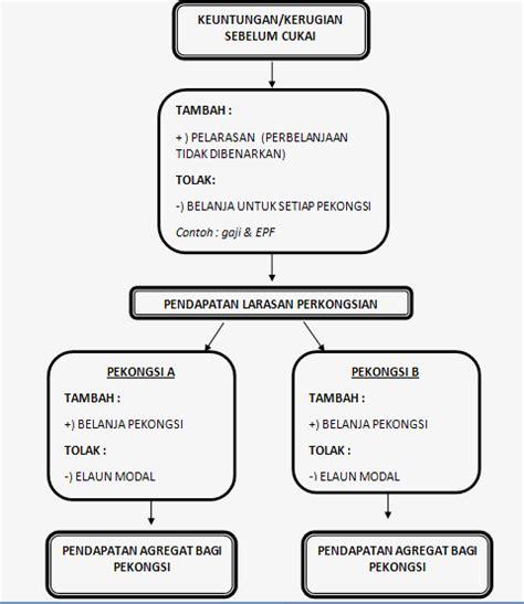 jenis cukai di malaysia jenis jenis cukai di malysia jenis jenis cukai di malysia