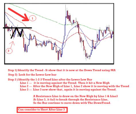 pattern day trading forex investment profile powerful 123 trend reversal pattern