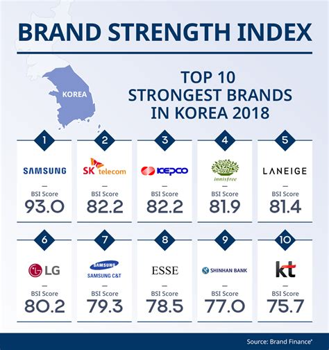 samsung c t makes brand finance s top 10 korean brands list samsung c t newsroom
