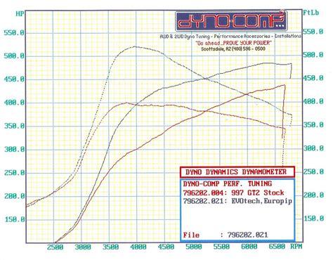 Car Dyno Types by 2008 Porsche Gt2 Dyno Sheet Details Dragtimes