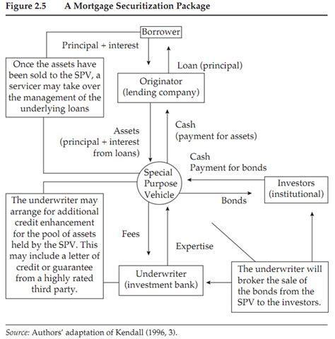 securitization flowchart 7 best images of securitization flow chart mortgage
