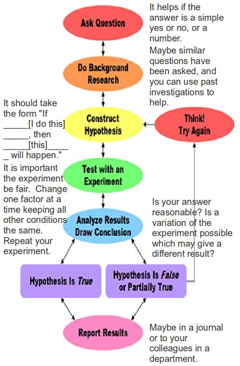 scientific flowchart flowchart of scientific method best free home design