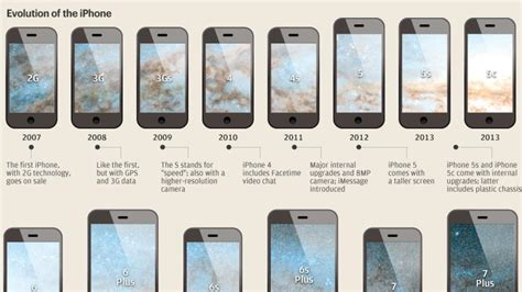 iphone evolution the evolution of the iphone graphic the national