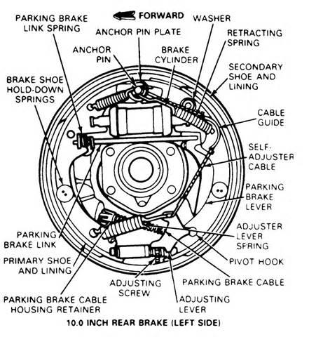 Drum Brake System Pdf Replacing Brake Pads Or Shoes