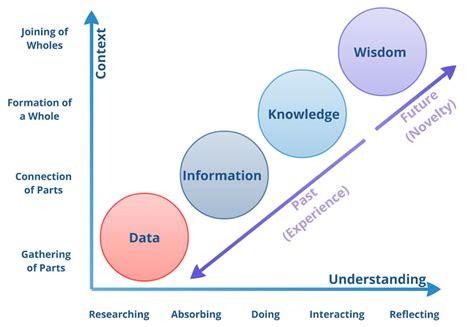 Bid Significato by Appunti E Virgole Data Informazione Conoscenza E Saggezza
