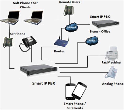 ip pbx diagram ip pbx diagram wiring diagram schemes