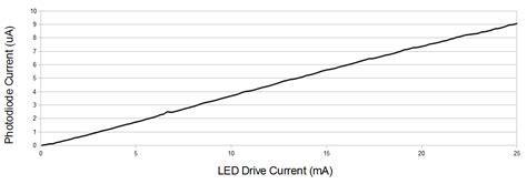 photo diode vs led light learn sparkfun