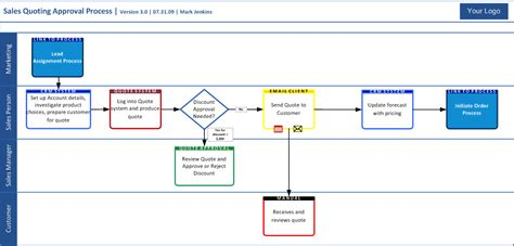 Resultado De Imagen Para Swimlanes In Visio Business Swimlane Powerpoint