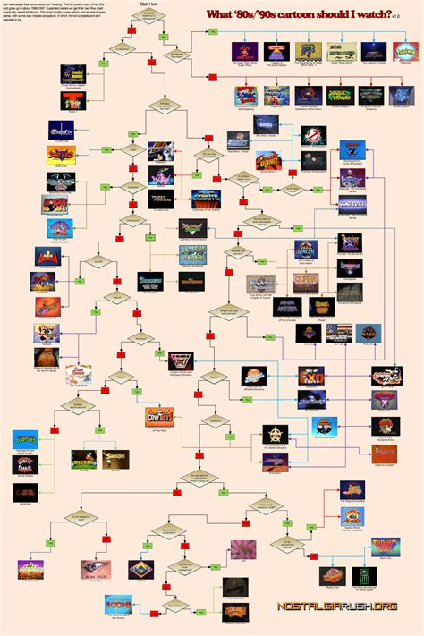 character relationship chart maker what 80s 90s should i infographic