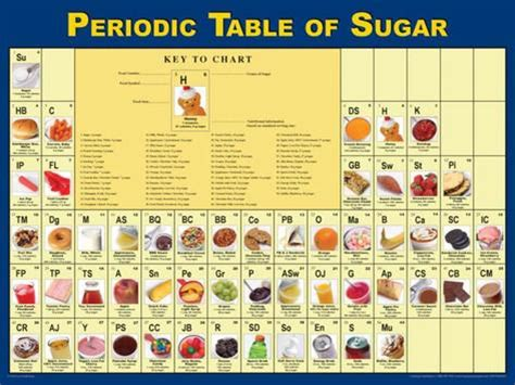 Sugar Periodic Table periodic table of sugar poster prints at allposters au