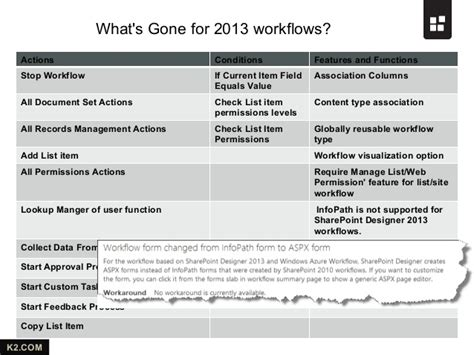 sharepoint 2013 workflow collect data from user sharepoint 2013 workflow from k2