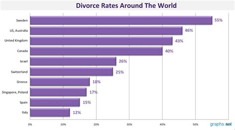countries with highest divorce rates divorce rates around the world graphic inspiration