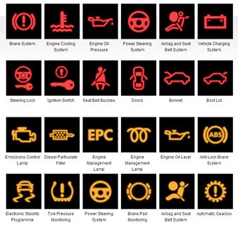 Dash Light Meanings by Meaning Of The Warning Lights On Your Dashboard Car News