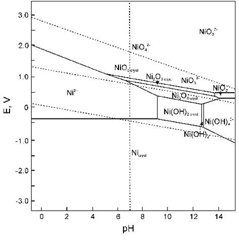silver pourbaix diagram pourbaix diagram of water repair wiring scheme