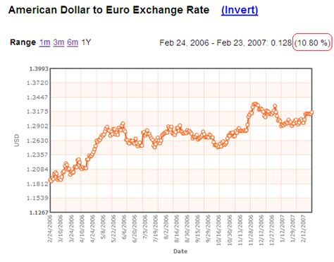 currency converter from euro to usd dress womens clothing february 2013