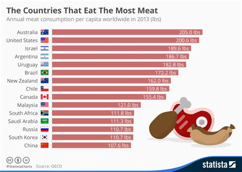 countries that eat chart the countries that eat the most statista