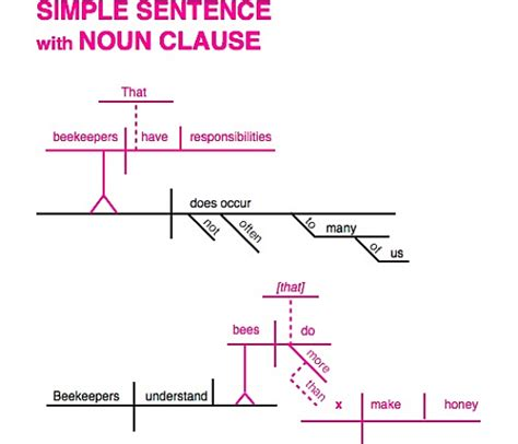 diagramming simple sentences how to diagram adverb clauses 28 images diagramming